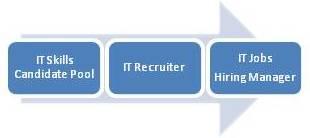 vet recruiting 1