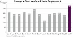 ADP job growth chart june 2014