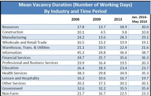 Average number of vacancy days dice