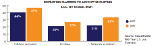 CB Mid-year hiring plans 2014