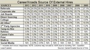 CareerXroads source of external 2014