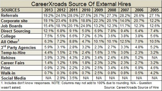 CareerXroads source of external 2014