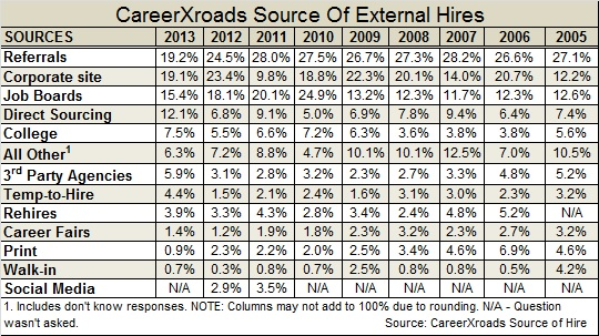 CareerXroads-source-of-external-2014