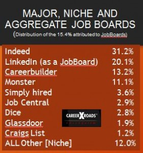 Careerxroads Job board data 2014