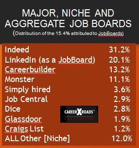 Careerxroads Job board data 2014