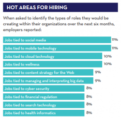 Hot hiring areas