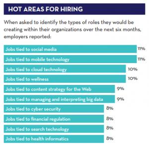Hot hiring areas