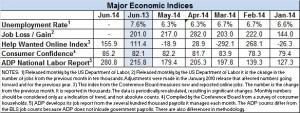 June 2014 econonic data chart