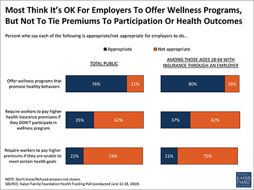 KFF-poll-wellness-500