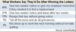Lottery winning workers