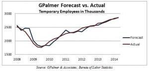 Palmer forecast