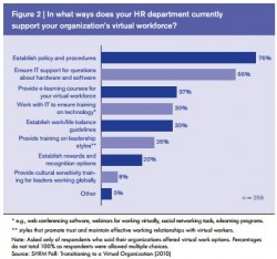 SHRM Virtual worker poll