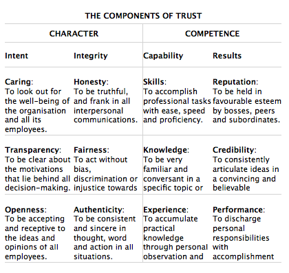 Components of Trust (1)