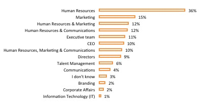 epartment(s) responsible for managing their employer brand (more than one answer is possible)