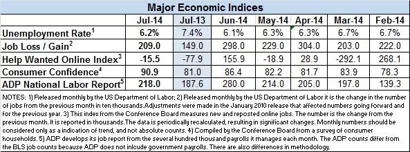 Econ-data-July-2014