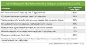 Glassodoor Q2 employee survey