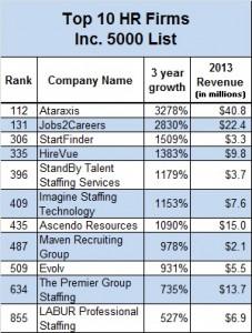Inc. 5000 top 10