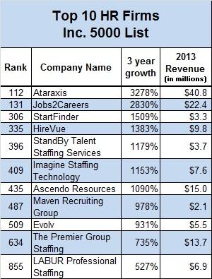 Inc.-5000-top-10
