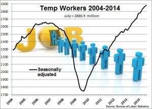 Temp workers July 2014
