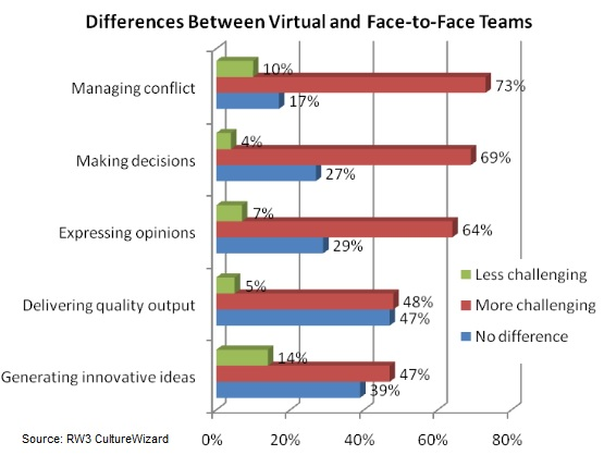 Virtual-teams-differences-in-challenges