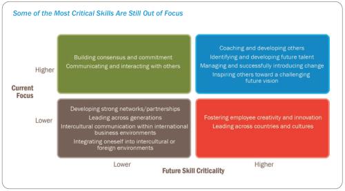 critical-skills-aug-19