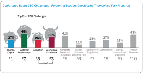top-ceo-challenges-aug-19