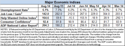 Econ indicators Aug 2014 v2