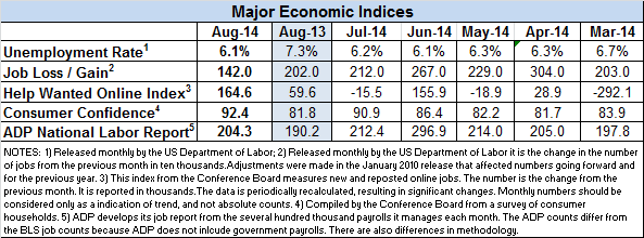 Econ-indicators-Aug-2014-v2