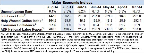 Econ-indicators-Aug-2014-v2