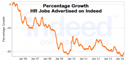 Growth in HR jobs on Indeed