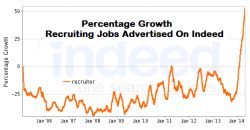Growth in recruiter jobs on indeed