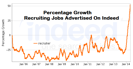 Growth-in-recruiter-jobs-on-indeed
