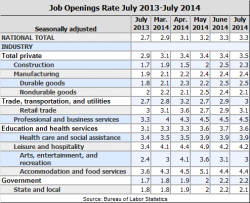 July 2014 JOLTS
