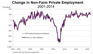 Nonfarm employment compare Aug 2014