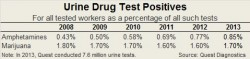 Quest drug test 2013 results
