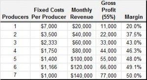 TFL July 2013 - Gibbens chart