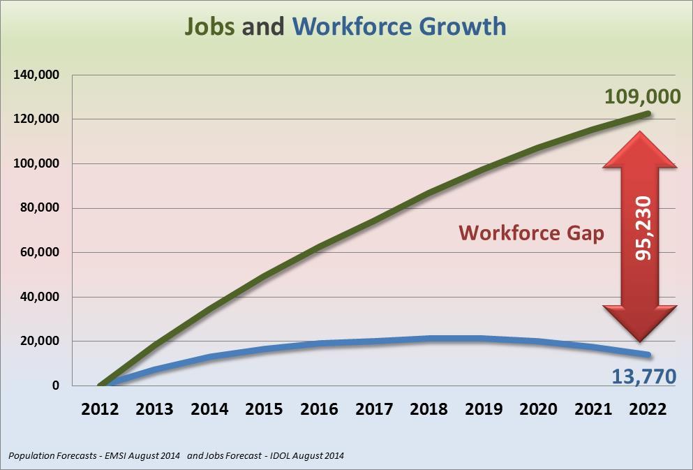 Workforce Gap Graph