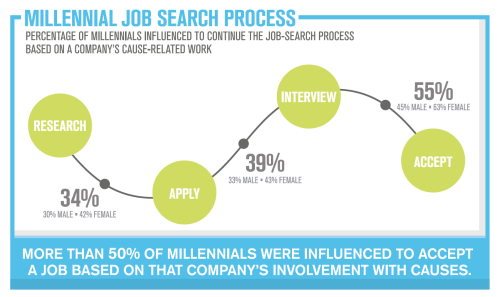 job-search-process-sept-9-2014
