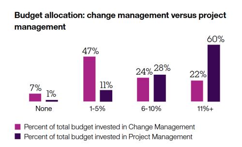 sept-30-budget-allocation-project-management-vs-change-management