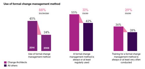 sept-30-formal-change-management-methods