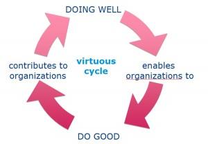 virtuouscycle