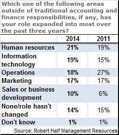 CFO role survey 2014