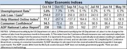 Econ Index Oct 2014