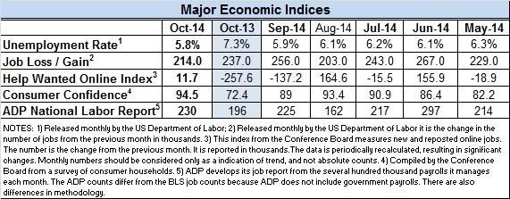 Econ-Index-Oct-2014