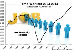 Temp employment Oct 2014