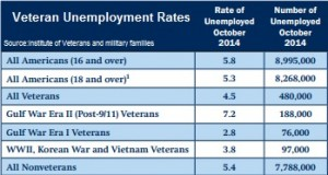 Veteran unemployment Oct 2014