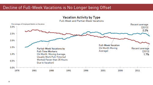 decline-of-full-week-vacations