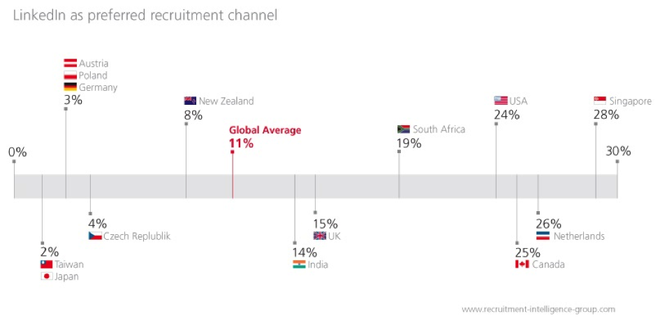 linkedin as preferred channel
