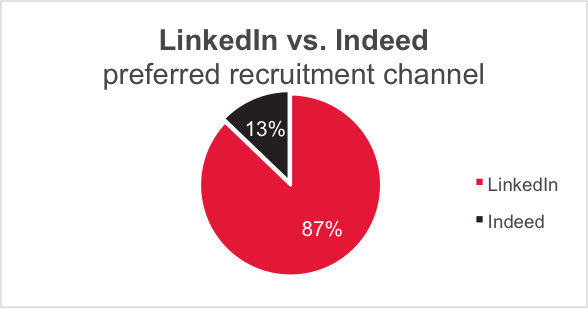 linkedin vs indeed