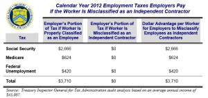 misclassification tax chart